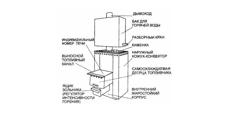 Банные печи каменки: основные конструктивные типы и характерные отличия