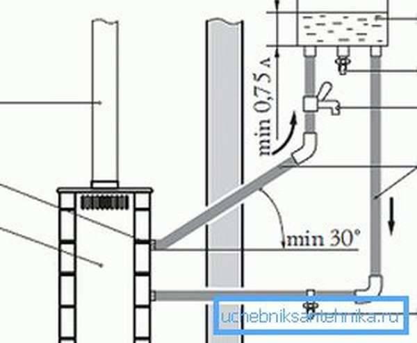 Водоснабжение бани: выбираем подходящую систему
