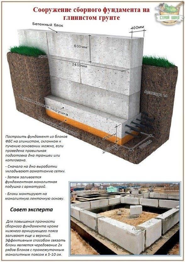 Можно ли строить фундамент бани из ФБС разных размеров?