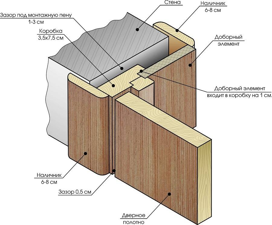 Как правильно собрать и установить дверную коробку - инструкции