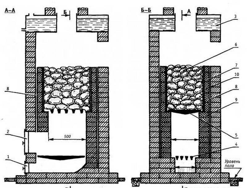 Печь-каменка для бани своими руками: разновидности конструкции, порядовка, пошаговое обустройство
