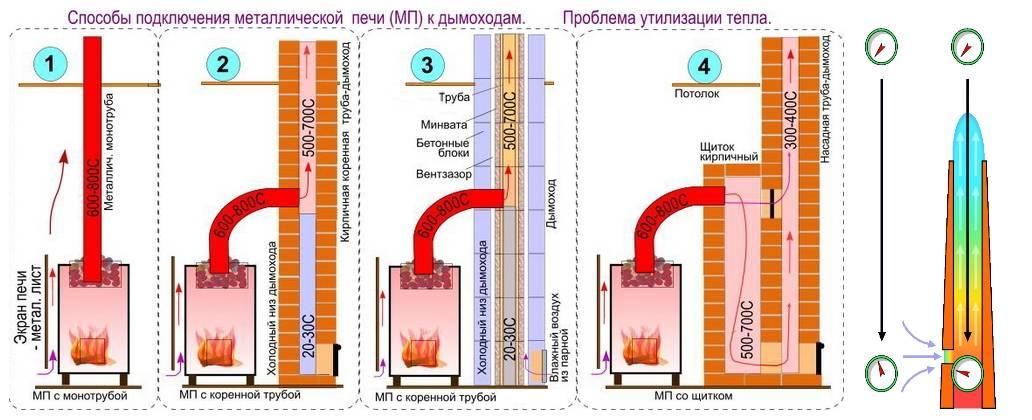 Как правильно сделать дымоход в бане своими руками – установка и монтаж (видео инструкция)