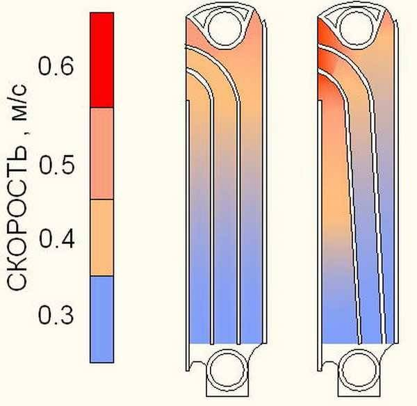 Как увеличить теплоотдачу батареи: 5 способов
