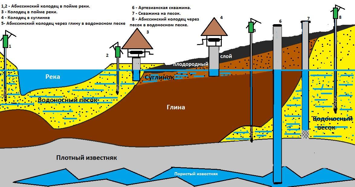 Как найти воду на участке самому