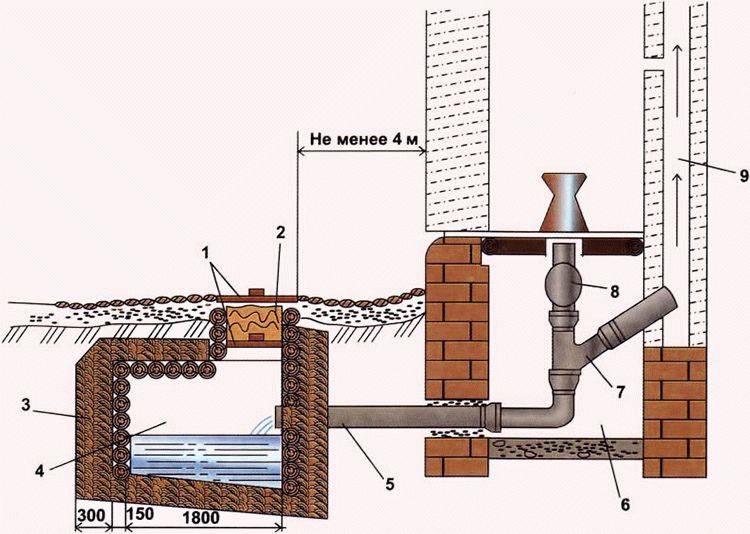 Устройство слива на даче для душа, кухни и бани
