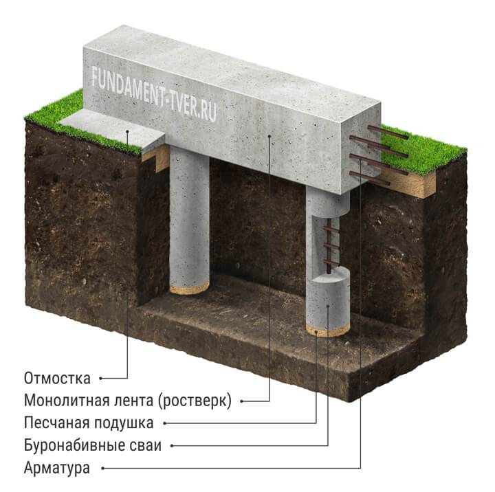 Буронабивной фундамент для жилого дома: применение и устройство