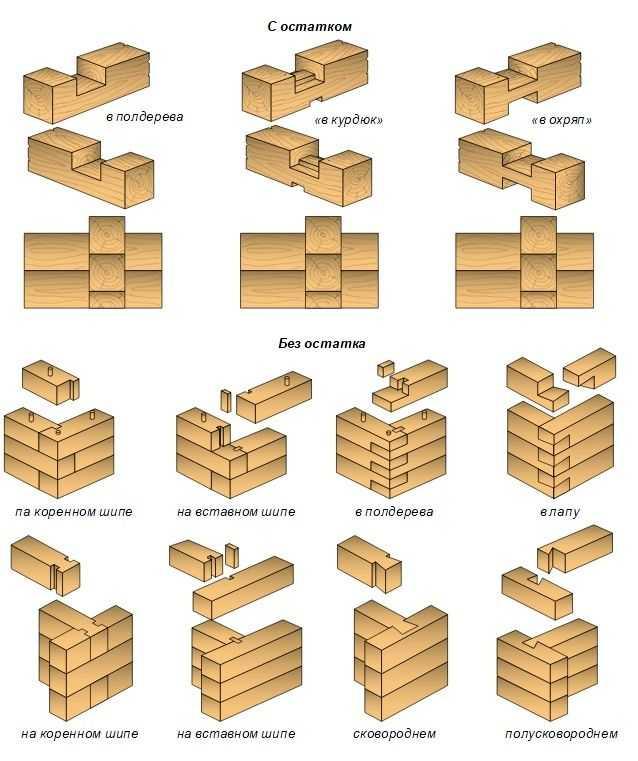 Как построить дом из клееного бруса своими руками?
