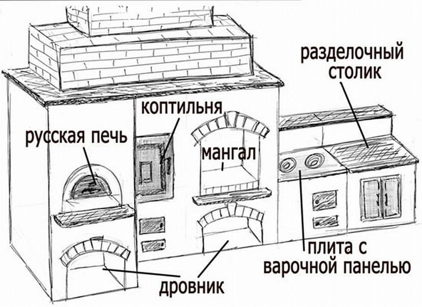 Коптильня горячего копчения своими руками: 100 фото, обзор лучших чертежей, выбор проекта и варианты постройки