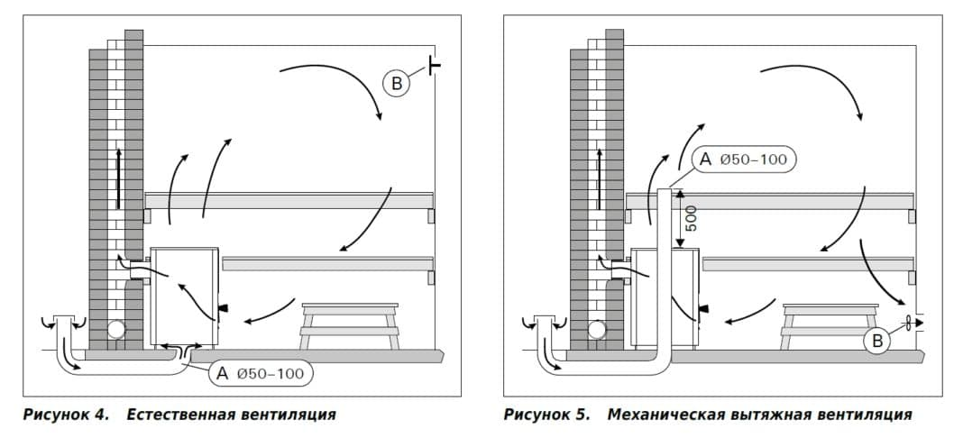 Особенности устройства вентиляции в парилке
