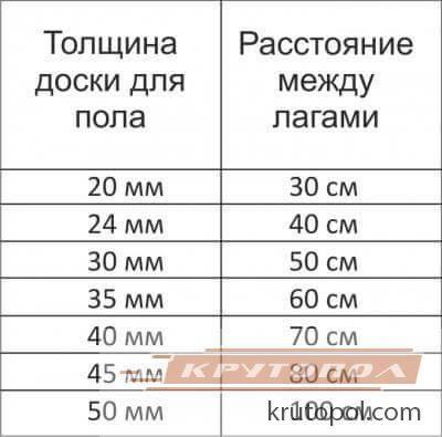 Лаги для пола: размер бруса и такое расстояние между лагами, таблица и половые как усилить, устройство в доме