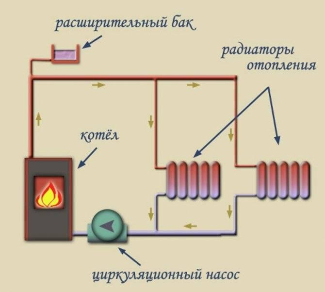 Теплый пол в бане своими руками водяной от печки: схемы, расчеты, пошаговая инструкция