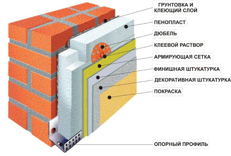 Штукатурка фасада по пеноплексу. секреты оштукатуривания пеноплекса: технология и применимые смеси