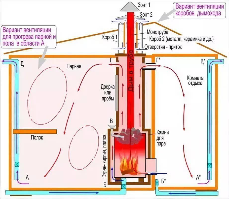 Баня: как избавиться от влажности и сырости в помещении