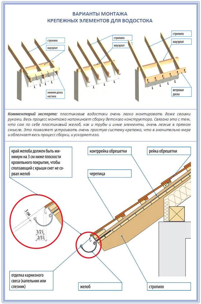 Водосток из оцинковки: устройство, инструкция по монтажу