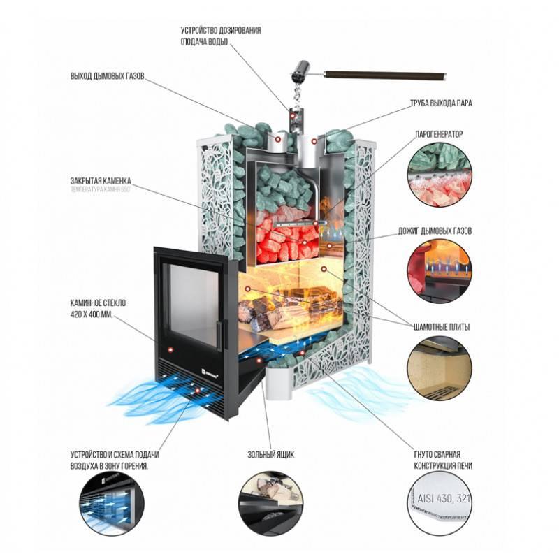 Дровяные печи изистим: обзор агрегатов + правила установки и отзывы