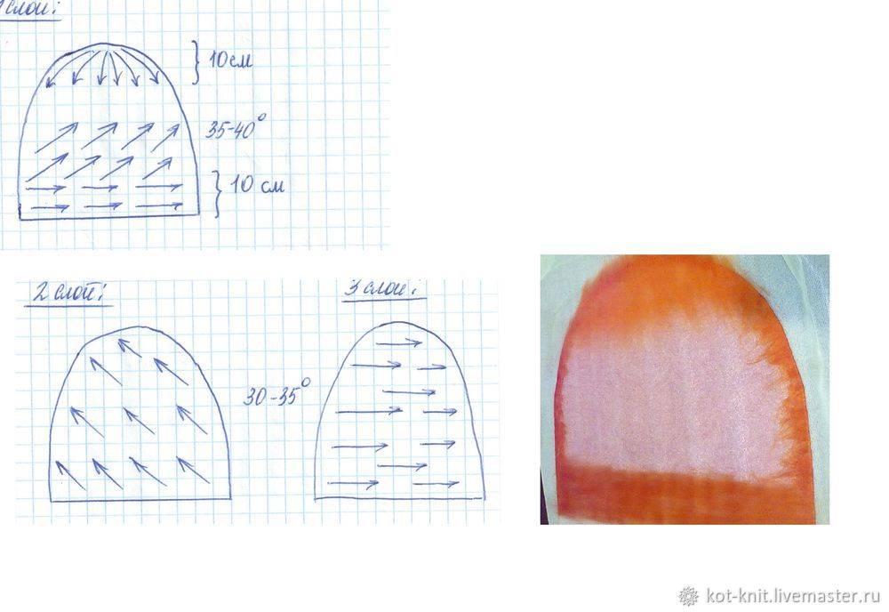 Мастер-класс по валянию шапочки из шерсти для бани (в мокрой технике)