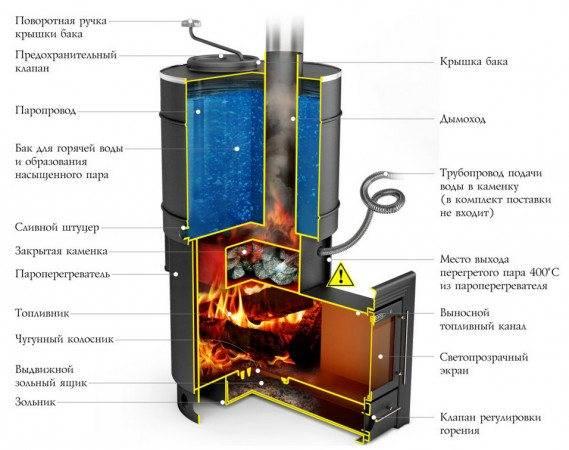 Отличия закрытой камеры сгорания от открытой: какая лучше, преимущества и недостатки каждого из типов, сравнение характеристик и стоимости моделей газовых котлов