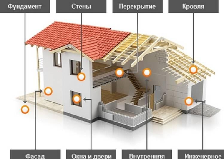 Как построить дом, если мало денег