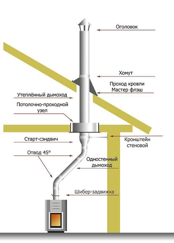 Дымоход из сэндвич труб через стену: правила монтажа и пошаговая инструкция