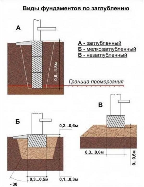 Глубина фундамента для дома из пеноблоков: одноэтажного, двухэтажного