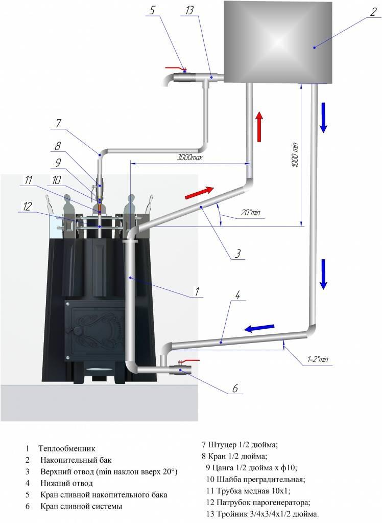 Виды теплообменников для банных печей, сравнение, обзор моделей