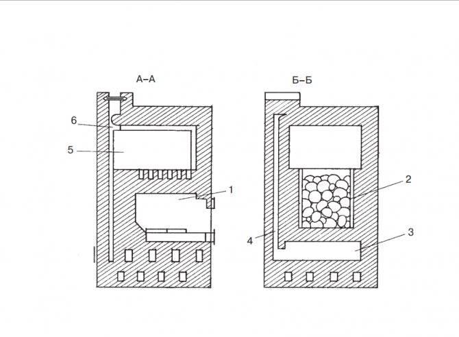 Какие конструкции печей для бани бывают, какие лучше подойдут