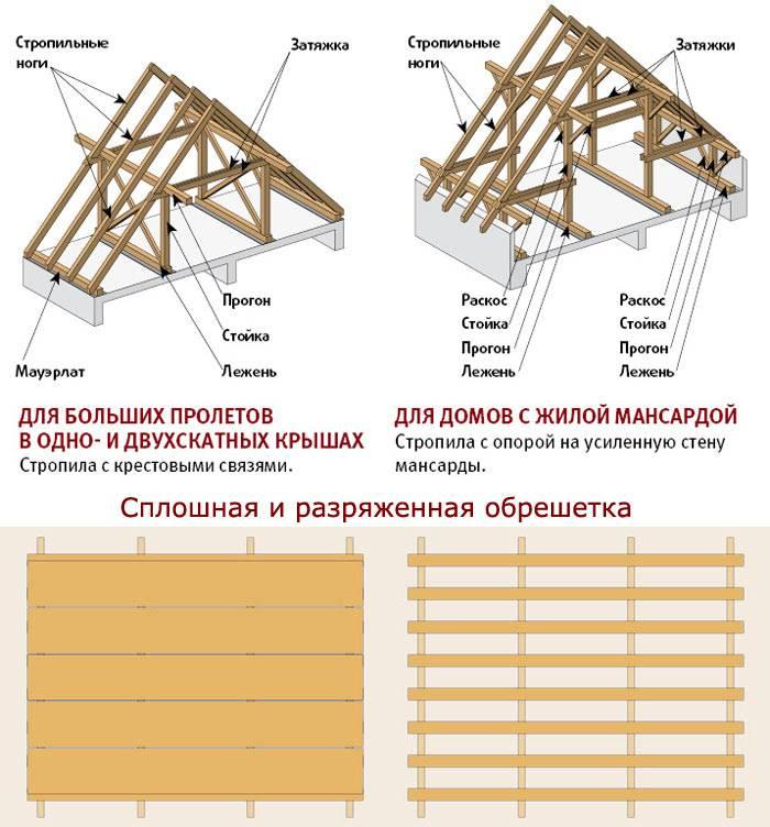 Обзор существующей схемы стропил двухскатной крыши