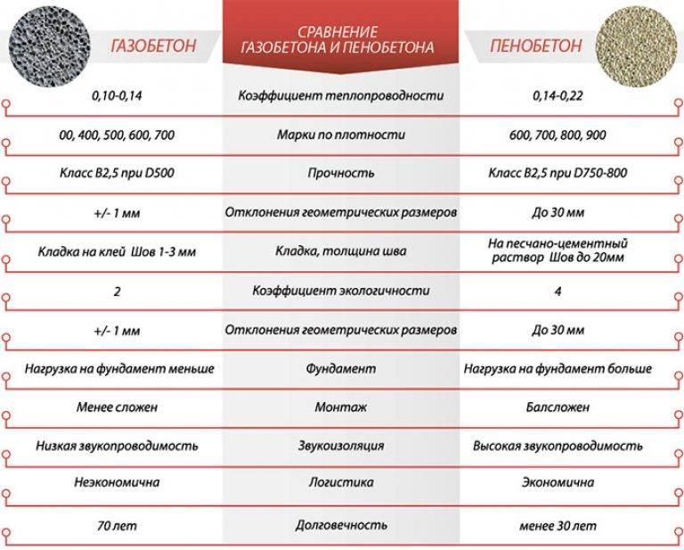 Два популярных материала: в чем разница — пенобетон и газобетон?