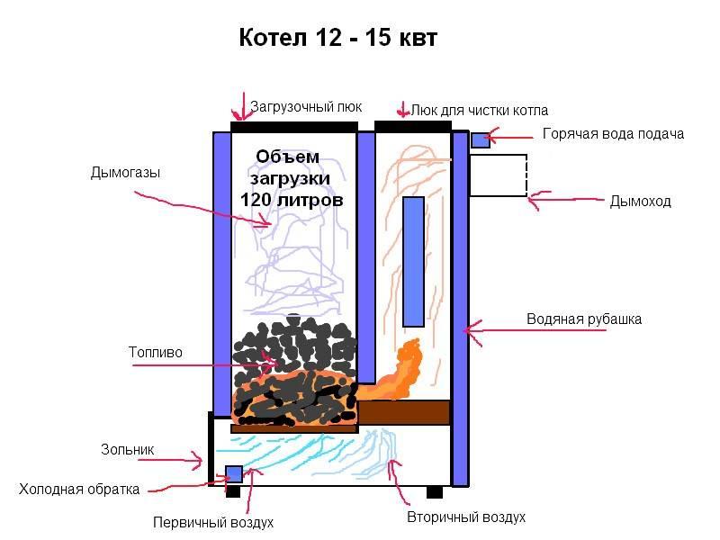 Пиролизные печи длительного горения: особенности, виды, преимущества, самодельные устройства