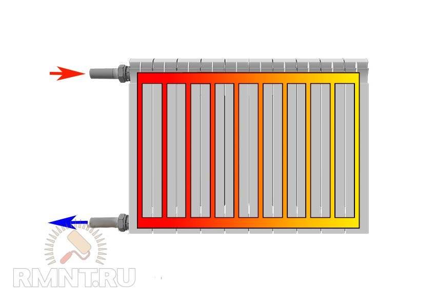Как увеличить теплоотдачу батареи отопления своими руками: топ-4 способа повышения кпд