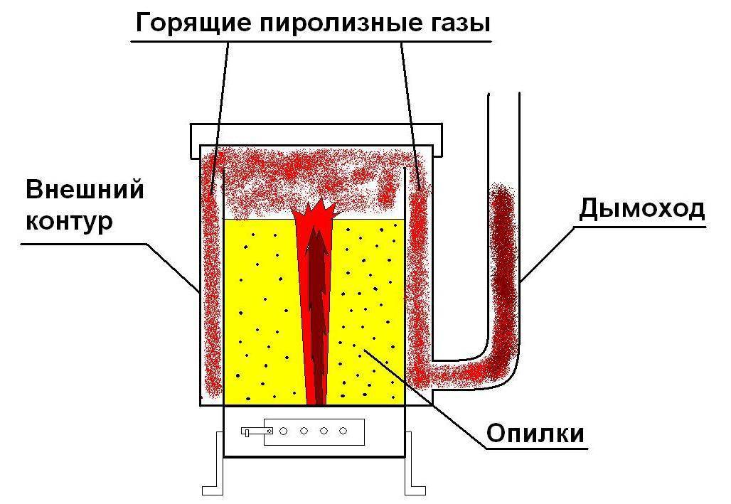 Каталитические газовые обогреватели: принцип работы, отзывы, положительные и отрицательные качества для дома