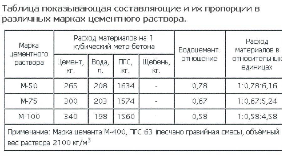 Каков состав кладочного раствора для облицовочного кирпича и его пропорции + очистка кладки от смеси