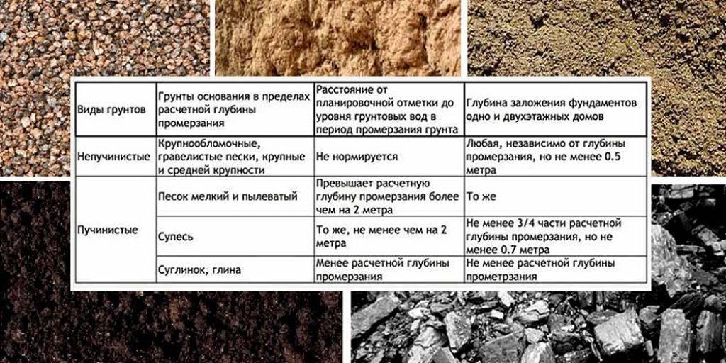 Какой фундамент выбрать на песчаном грунте