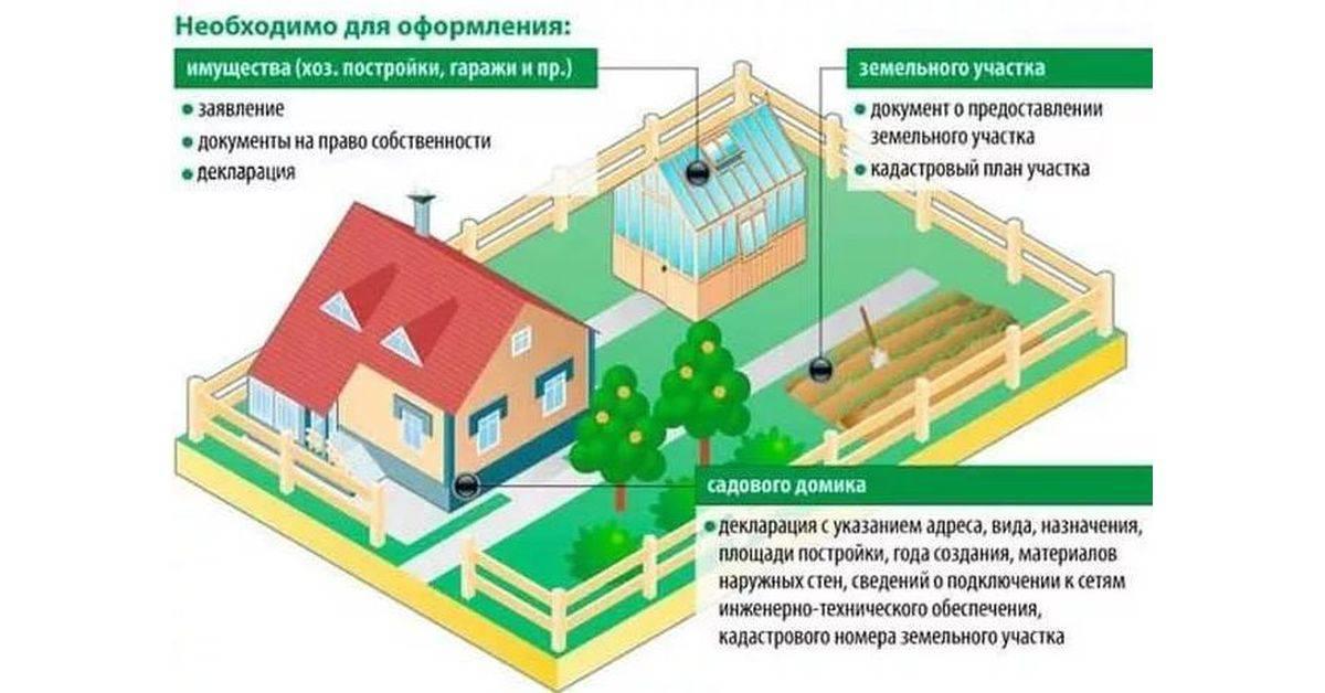 Как оформить построенный дом на участке ижс: получение разрешения на ввод в эксплуатацию, а также нужно ли регистрировать на земельном наделе такой объект, как баня? юрэксперт онлайн