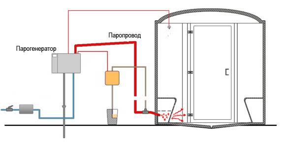 Делаем парогенератор своими руками (для бани, сауны, хамама)
