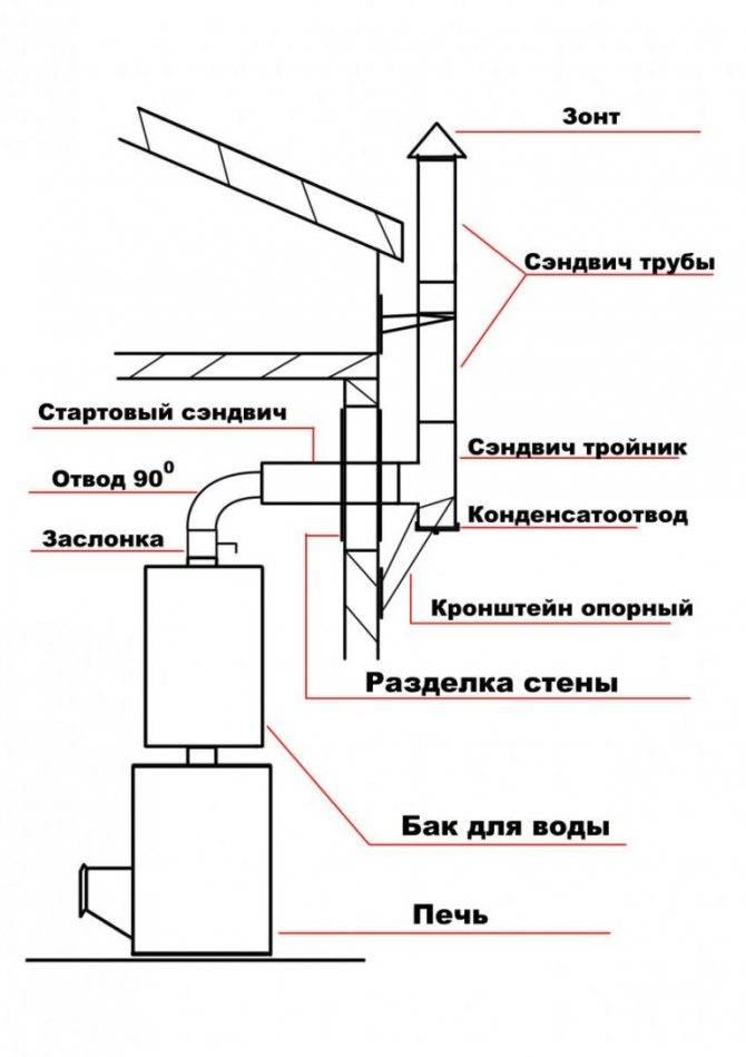 Монтаж дымохода из сэндвич труб через стену: пошаговая инструкция