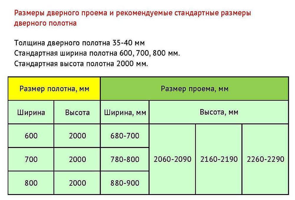 Размеры входных дверей - стандартные и специфические параметры (ширина, высота, толщина)