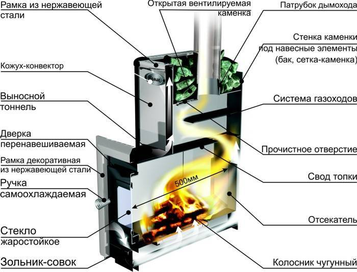 Обзор конструкции, комплектации и этапов установки печей для бани «вулкан»