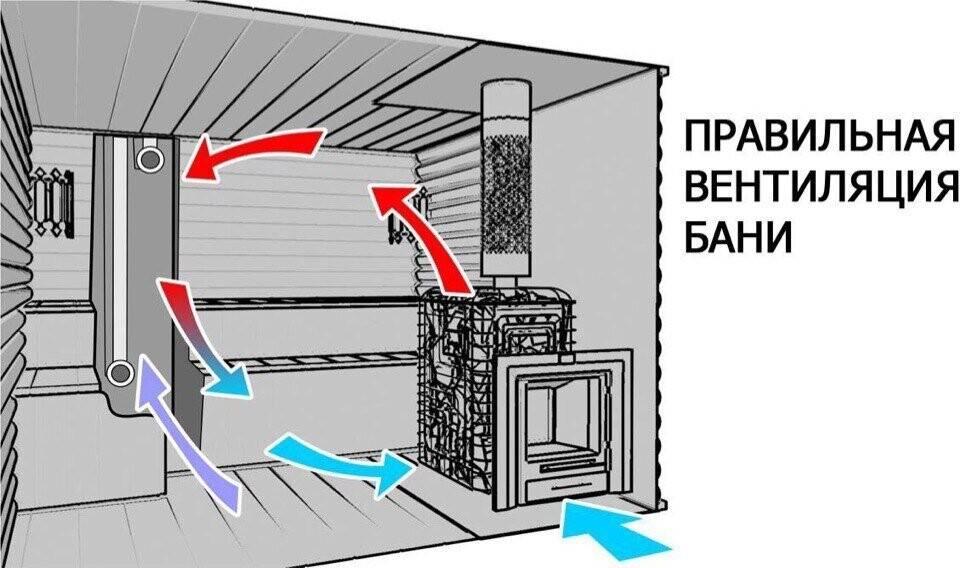 Вентиляция в бане своими руками: разновидности, схема, устройство и монтаж в парилке