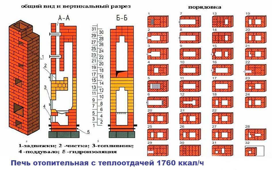 Кладка барбекю из кирпича — цена в москве и подмосковье, строительство кипричного мангала