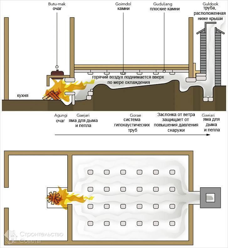 Теплый пол в бане от печки своими руками: особенности, технология укладки