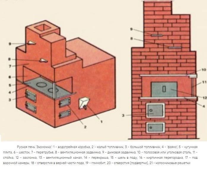 Электродуговая печь: устройство, принцип работы и сфера применения