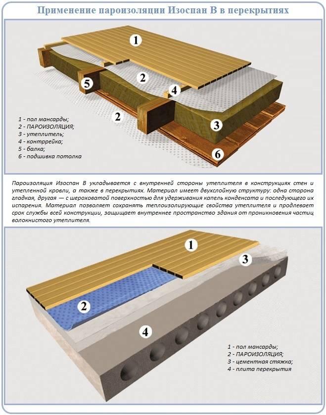 Материалы и способы пароизоляции потолка бани