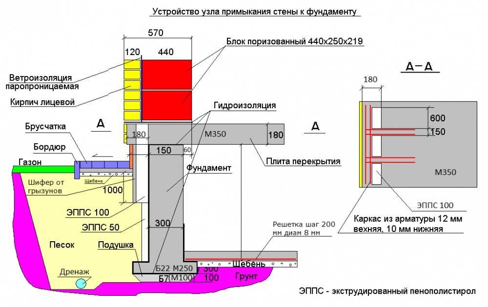 Расчет ширины и глубины ленточного фундамента: минимальный размер толщины по нормативам