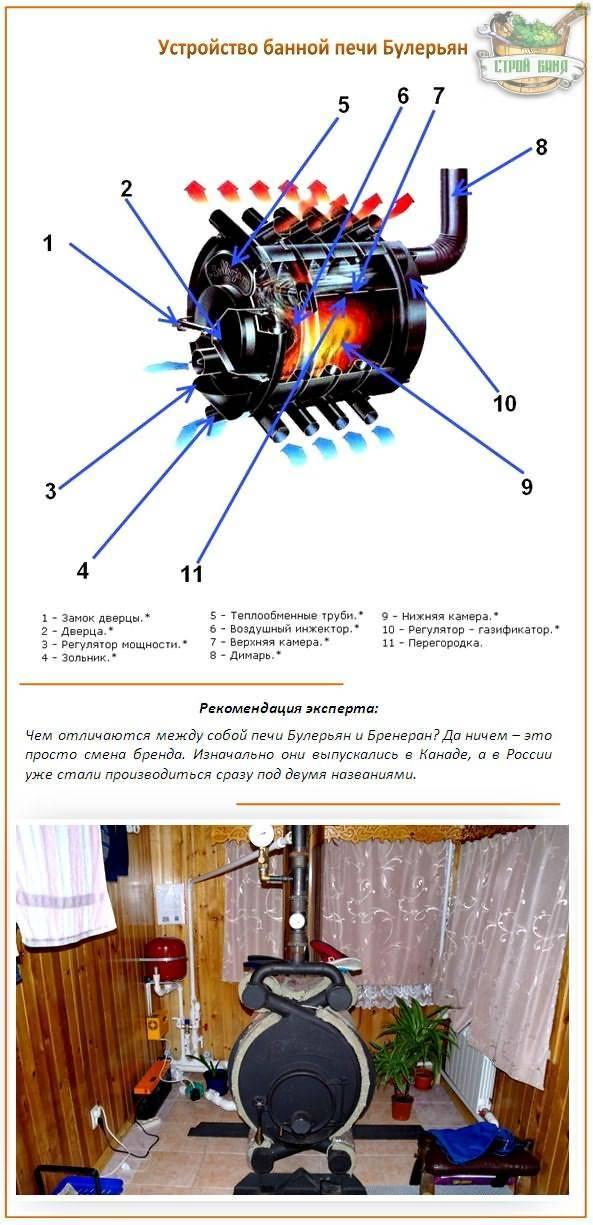 Печь булерьян - устройство, плюсы и минусы, видеообзор. жми!