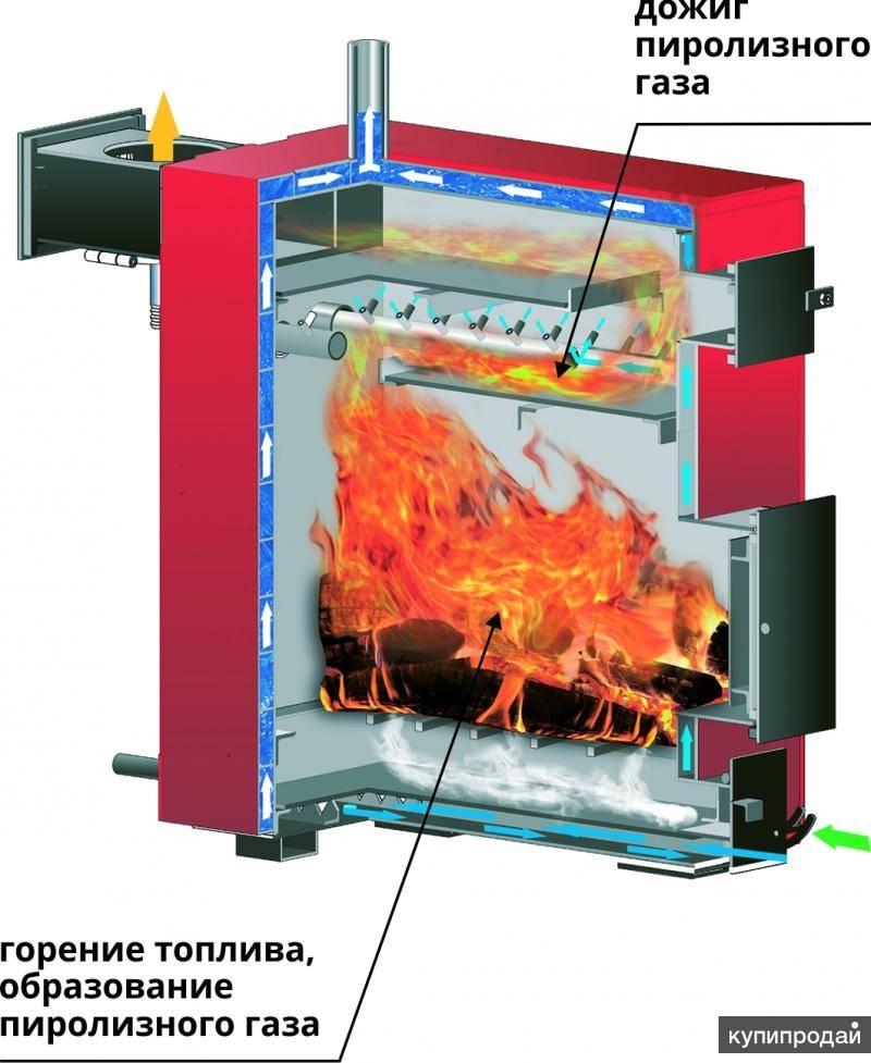 Котлы верхнего горения на твердом топливе