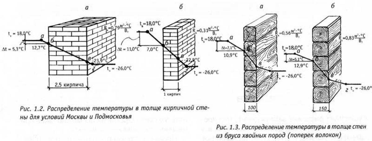 Как влияет точка росы на выбор конструкций и материалов в строительстве