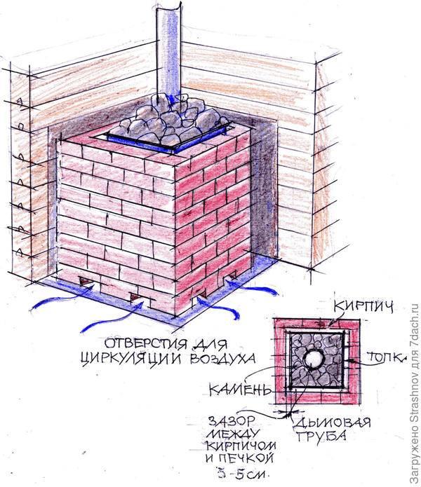 Как обложить железную печь в бане кирпичом: как выбрать материал для облицовки