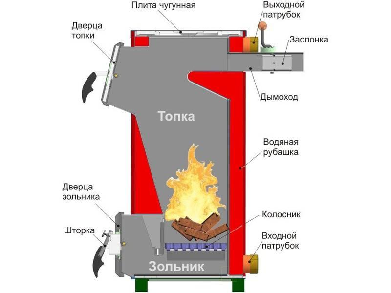 Печь наугле: топим черным золотом