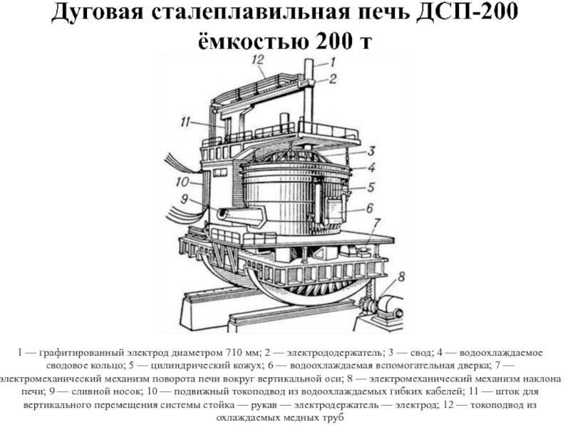 Ротационная печь: виды и принцип работы